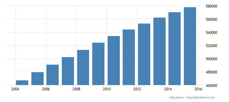 central african republic population ages 14 18 total wb data