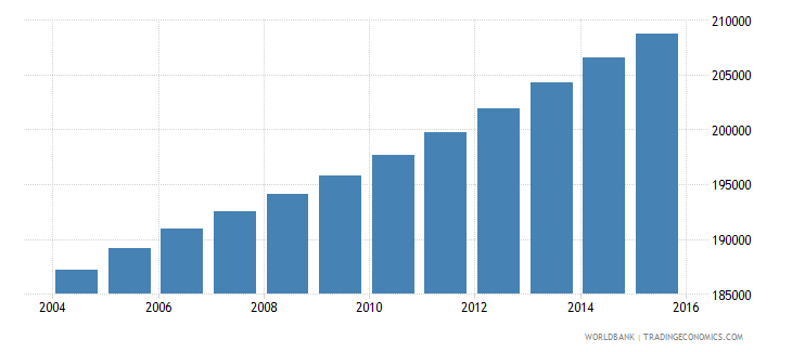 central african republic population ages 3 5 male wb data