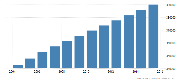 central african republic population ages 6 11 female wb data