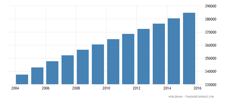 central african republic population ages 6 11 male wb data