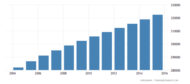 central african republic population ages 7 11 female wb data