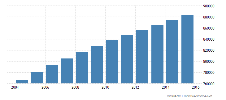 central african republic population ages 7 13 total wb data
