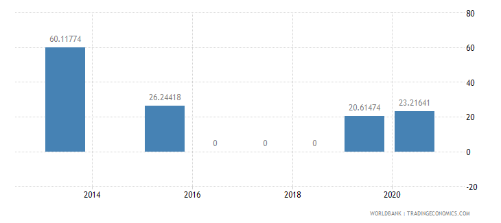 central african republic present value of external debt percent of gni wb data