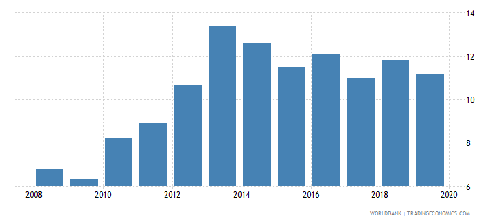 central african republic private credit by deposit money banks to gdp percent wb data