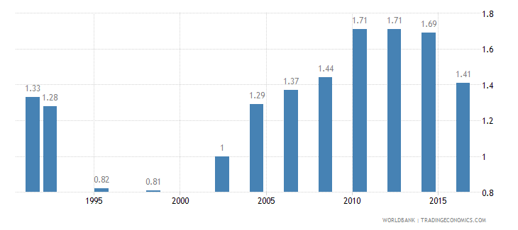 central african republic pump price for gasoline us dollar per liter wb data