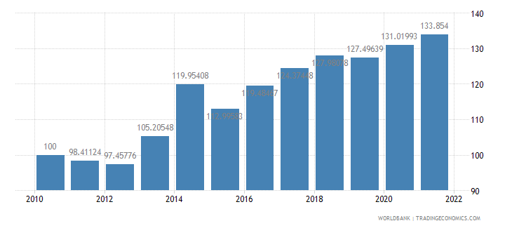 central african republic real effective exchange rate index 2000  100 wb data