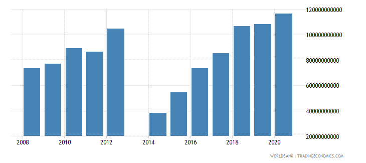central african republic tax revenue current lcu wb data
