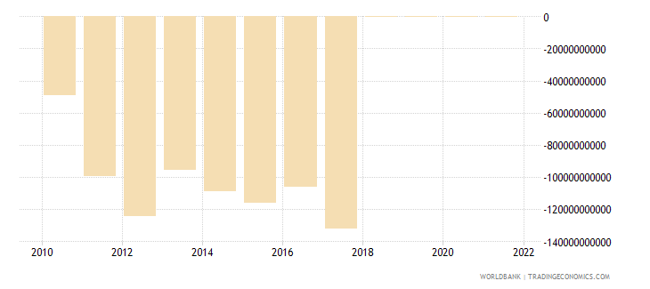 central african republic terms of trade adjustment constant lcu wb data