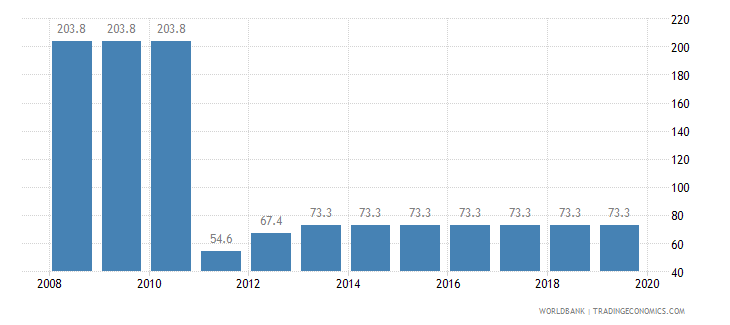 central african republic total tax rate percent of profit wb data
