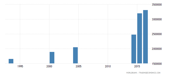 chad adult illiterate population 15 years female number wb data