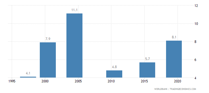 chad contraceptive prevalence percent of women ages 15 49 wb data