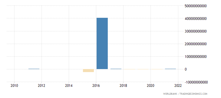 chad discrepancy in expenditure estimate of gdp current lcu wb data