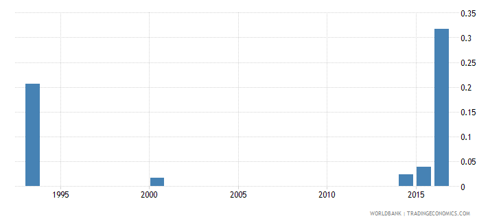 chad elderly literacy rate population 65 years gender parity index gpi wb data