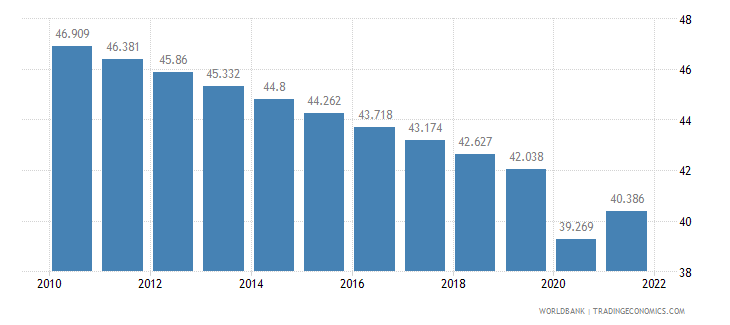 chad employment to population ratio ages 15 24 male percent wb data