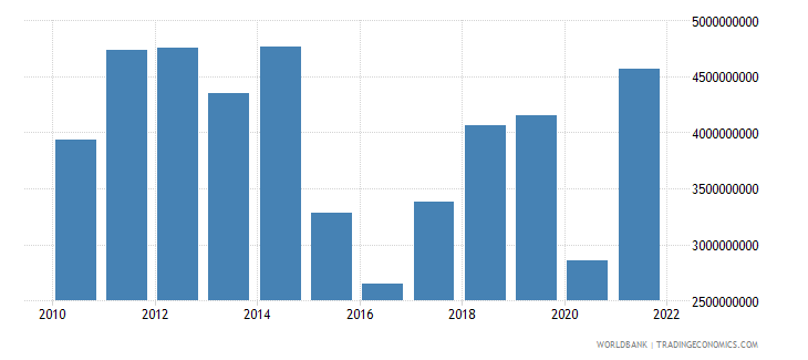 chad exports of goods and services us dollar wb data