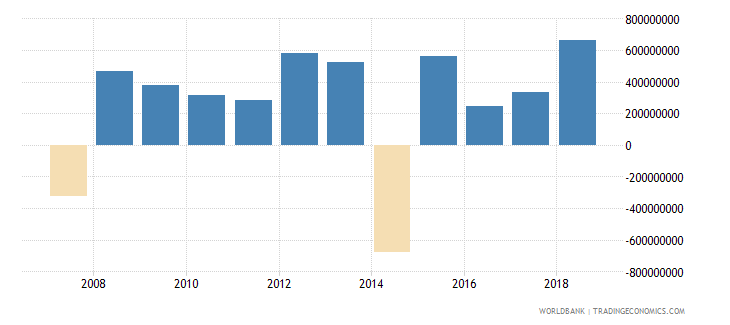 chad foreign direct investment net inflows in reporting economy drs us dollar wb data