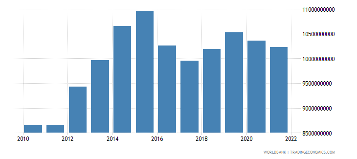 chad gdp constant 2000 us dollar wb data