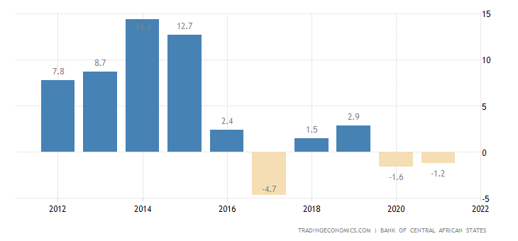 Chad GDP Annual Growth Rate