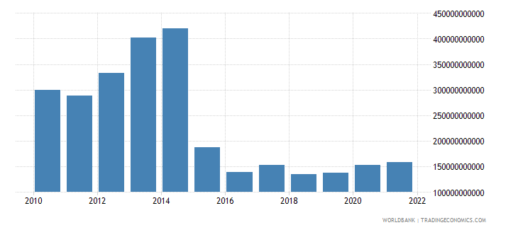 chad general government final consumption expenditure constant lcu wb data