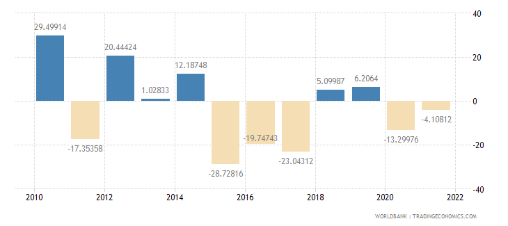 chad gross capital formation annual percent growth wb data