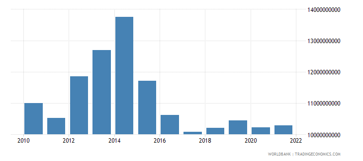 chad gross national expenditure constant 2000 us dollar wb data