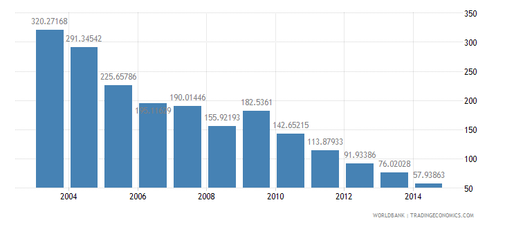 chad health expenditure total percent of gdp wb data