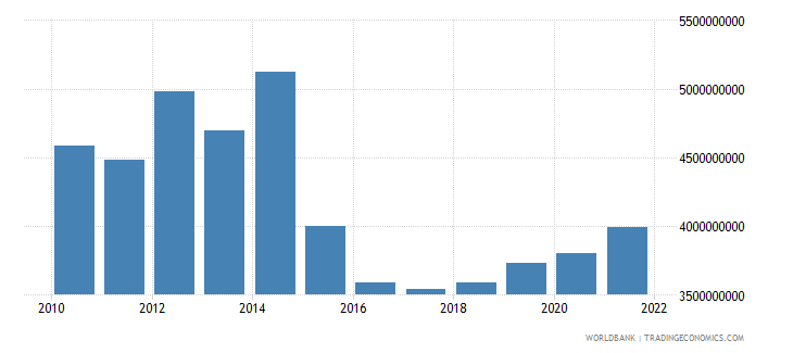 chad imports of goods and services constant 2000 us dollar wb data