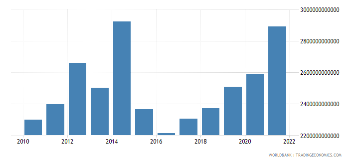chad imports of goods and services current lcu wb data