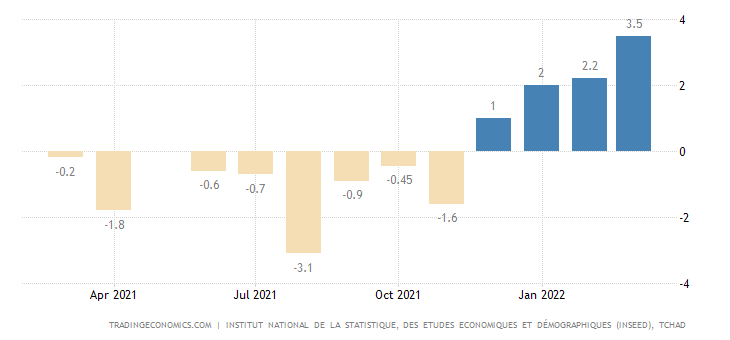 Chad Inflation Rate