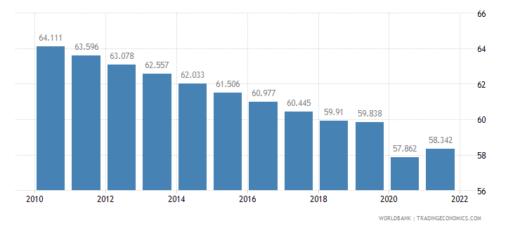 chad labor participation rate total percent of total population ages 15 plus  wb data