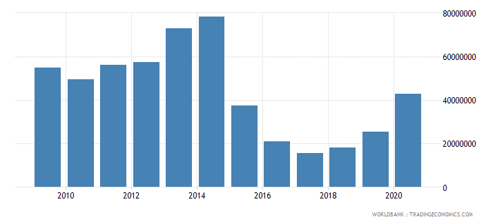 chad multilateral debt service tds us dollar wb data