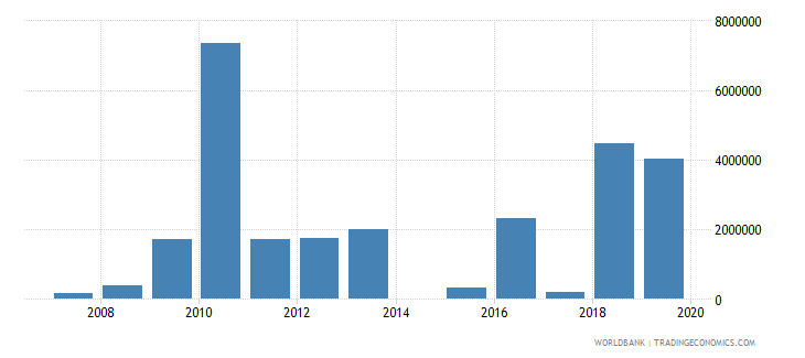 chad net bilateral aid flows from dac donors belgium us dollar wb data