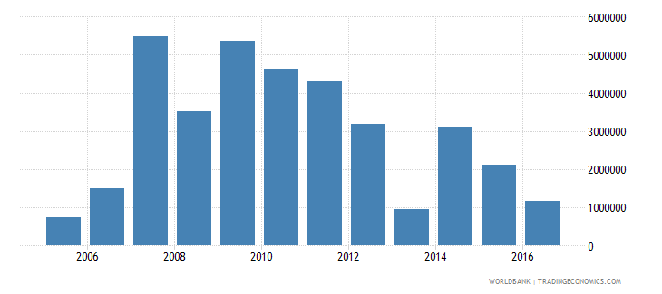 chad net bilateral aid flows from dac donors finland us dollar wb data