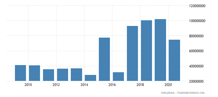 chad net bilateral aid flows from dac donors france us dollar wb data