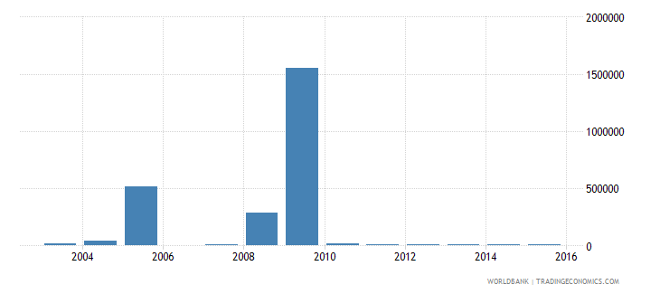 chad net bilateral aid flows from dac donors greece us dollar wb data