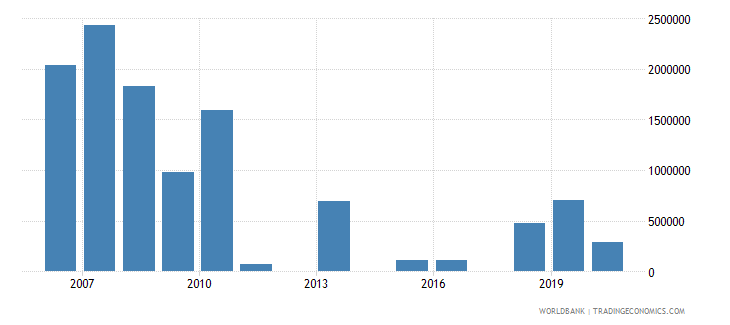 chad net bilateral aid flows from dac donors luxembourg us dollar wb data