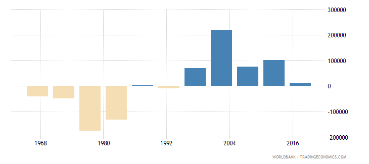 chad net migration wb data