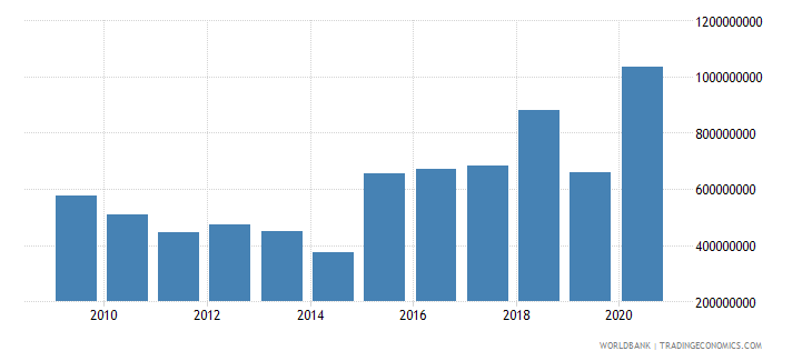 chad net official development assistance received constant 2007 us dollar wb data