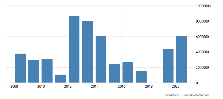 chad net official flows from un agencies wfp us dollar wb data