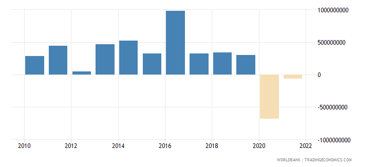 chad net taxes on products us dollar wb data