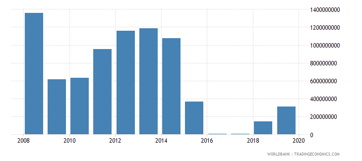 chad total reserves includes gold us dollar wb data