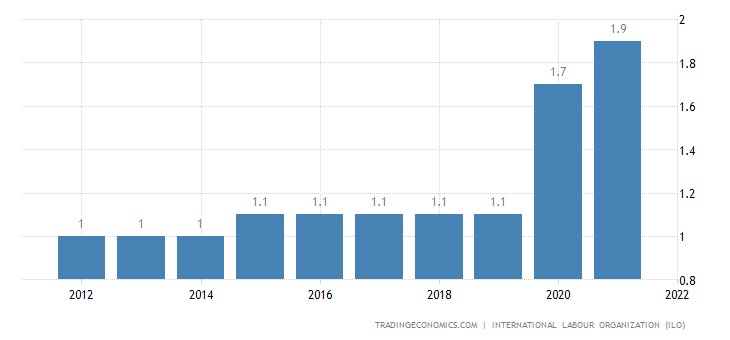 Chad Unemployment Rate
