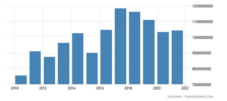 chile agriculture value added us dollar wb data