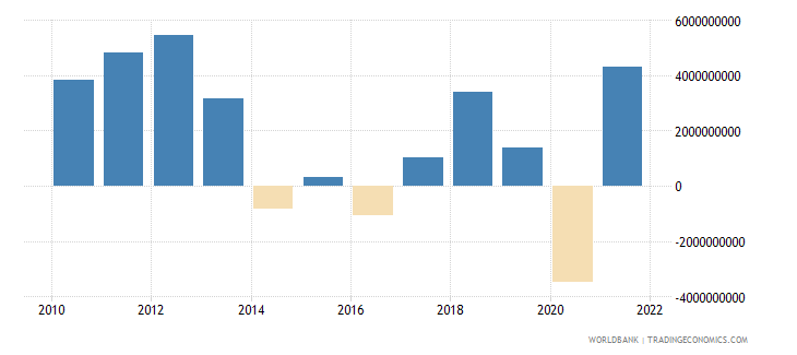 chile changes in inventories us dollar wb data