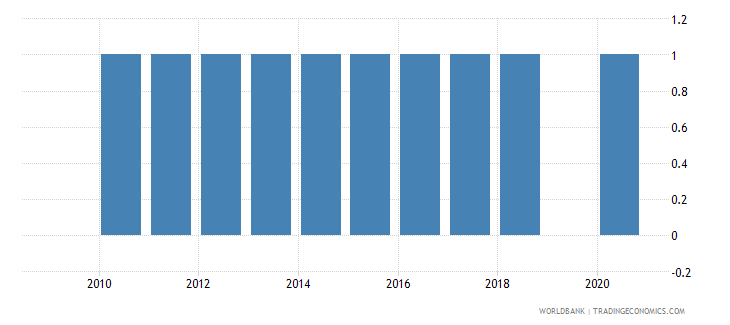 chile consumer price index base year wb data