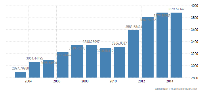 chile electric power consumption kwh per capita wb data