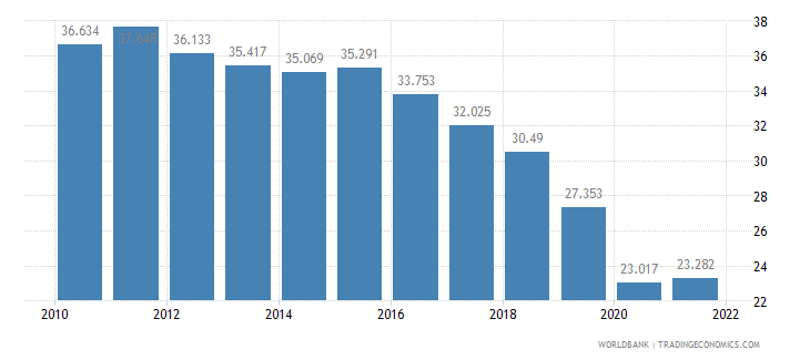 chile employment to population ratio ages 15 24 male percent wb data