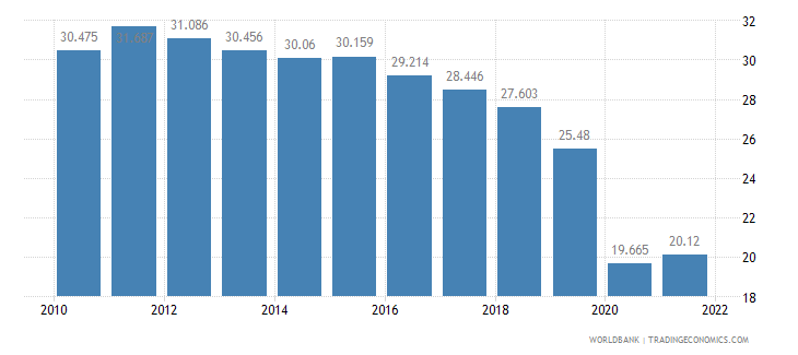 chile employment to population ratio ages 15 24 total percent wb data