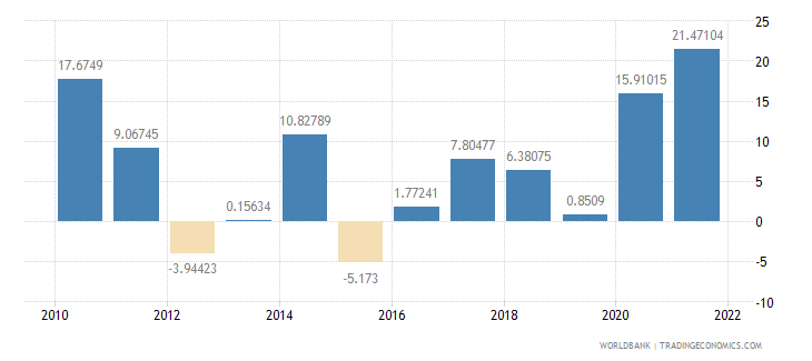 chile exports of goods and services annual percent growth wb data