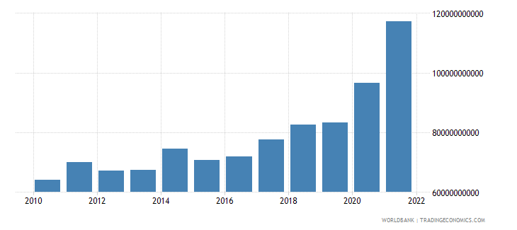 chile exports of goods and services constant 2000 us dollar wb data